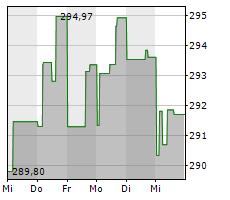 SCHOELLERBANK AKTIENFONDS VALUE Chart 1 Jahr