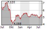 SCHRODERS PLC Chart 1 Jahr