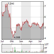SCHRODERS Aktie Chart 1 Jahr