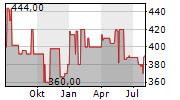 SCHULTE-SCHLAGBAUM AG Chart 1 Jahr