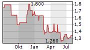 SCHUMAG AG Chart 1 Jahr