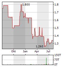 SCHUMAG Aktie Chart 1 Jahr