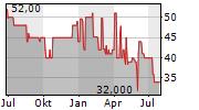 SCHWAELBCHEN MOLKEREI JAKOB BERZ AG Chart 1 Jahr