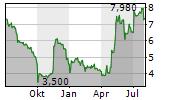 SCHWEIZER ELECTRONIC AG Chart 1 Jahr