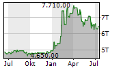 SCHWEIZERISCHE NATIONALBANK Chart 1 Jahr