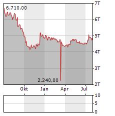 SNB Aktie Chart 1 Jahr