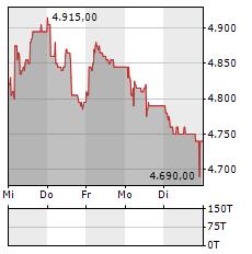 SNB Aktie 5-Tage-Chart
