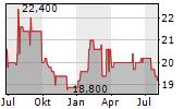 SCI AG Chart 1 Jahr