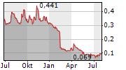 SCIBASE HOLDING AB Chart 1 Jahr
