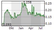 SCIDEV LTD Chart 1 Jahr