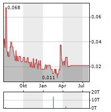 SCORPIO GOLD Aktie Chart 1 Jahr