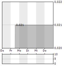 SCORPIO GOLD Aktie 5-Tage-Chart