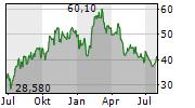 SCORPIO TANKERS INC Chart 1 Jahr