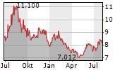 SCOTTISH MORTGAGE INVESTMENT TRUST PLC Chart 1 Jahr