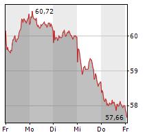 SCOUT24 SE Chart 1 Jahr