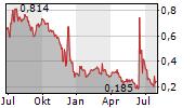 SCWORX CORP Chart 1 Jahr