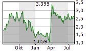 SCYNEXIS INC Chart 1 Jahr
