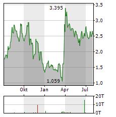 SCYNEXIS Aktie Chart 1 Jahr