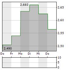 SCYNEXIS Aktie 5-Tage-Chart