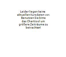 SDAX Chart 1 Jahr