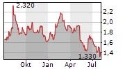 SDI GROUP PLC Chart 1 Jahr