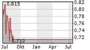 SEA HARVEST GROUP LIMITED Chart 1 Jahr