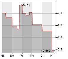 SEALED AIR CORPORATION Chart 1 Jahr