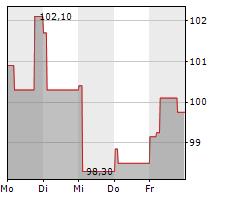 SEB SA Chart 1 Jahr