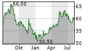 SECOM CO LTD Chart 1 Jahr