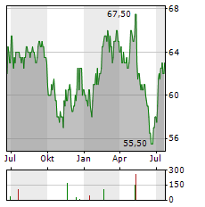 SECOM Aktie Chart 1 Jahr