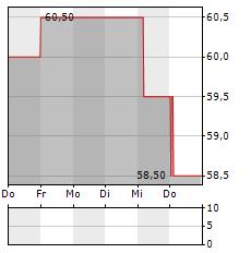 SECOM Aktie 5-Tage-Chart