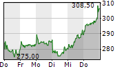 SECUNET SECURITY NETWORKS AG 1-Woche-Intraday-Chart