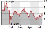 SECURITAS AB Chart 1 Jahr