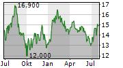 SEEK LIMITED Chart 1 Jahr