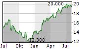 SEGA SAMMY HOLDINGS INC Chart 1 Jahr