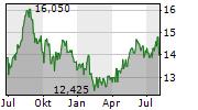 SEIKO EPSON CORPORATION Chart 1 Jahr
