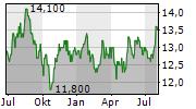 SEKISUI CHEMICAL CO LTD Chart 1 Jahr