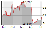 SEKISUI HOUSE LTD Chart 1 Jahr
