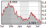 SELECT HARVESTS LIMITED Chart 1 Jahr