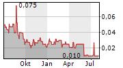 SELECT SANDS CORP Chart 1 Jahr