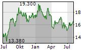 SELVITA SA Chart 1 Jahr