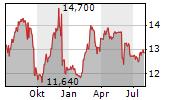 SEMAPA-SOCIEDADE DE INVESTIMENTO E GESTAO SGPS SA Chart 1 Jahr
