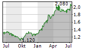 SEMBCORP INDUSTRIES LTD Chart 1 Jahr