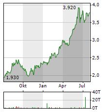 SEMBCORP INDUSTRIES Aktie Chart 1 Jahr