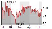 SEMPER IDEM UNDERBERG AG Chart 1 Jahr
