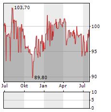 UNDERBERG Aktie Chart 1 Jahr