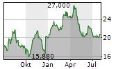 SEMPERIT AG HOLDING Chart 1 Jahr