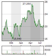 SEMPERIT Aktie Chart 1 Jahr
