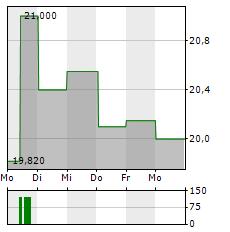 SEMPERIT Aktie 1-Woche-Intraday-Chart