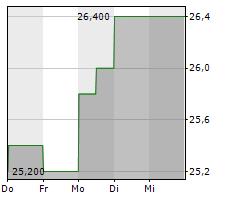SEMTECH CORPORATION Chart 1 Jahr